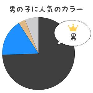 男の子に人気の色